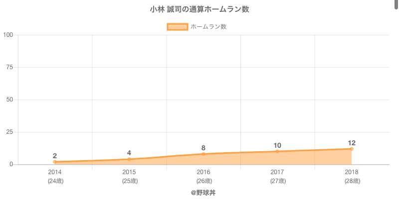 #小林 誠司の通算ホームラン数