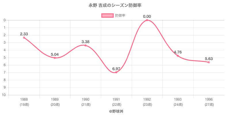 永野 吉成のシーズン防御率