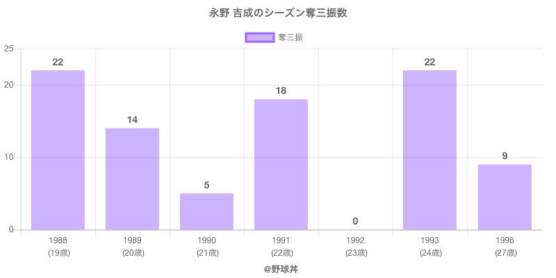 #永野 吉成のシーズン奪三振数