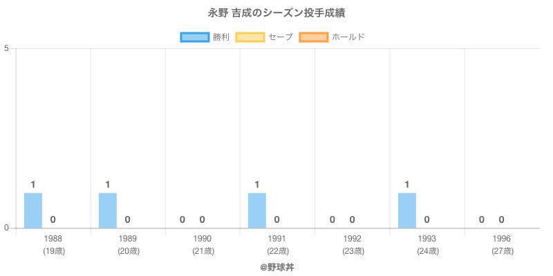 #永野 吉成のシーズン投手成績