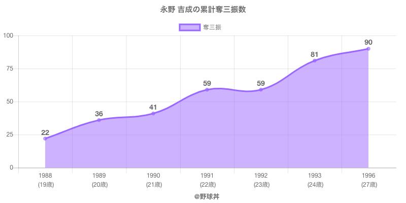 #永野 吉成の累計奪三振数