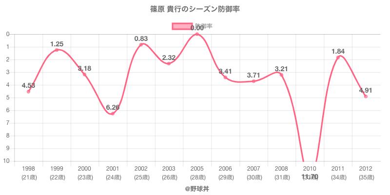 篠原 貴行のシーズン防御率