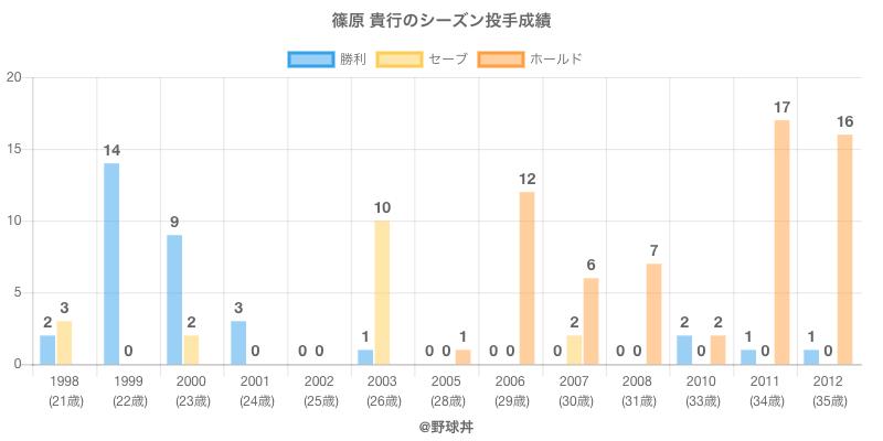 #篠原 貴行のシーズン投手成績