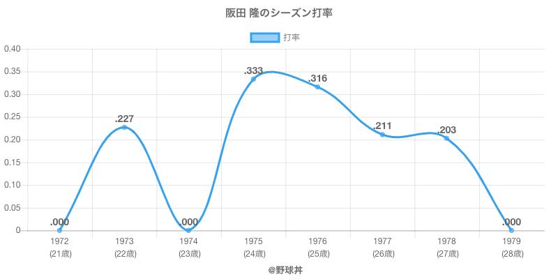 阪田 隆のシーズン打率