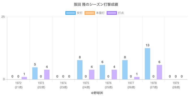#阪田 隆のシーズン打撃成績