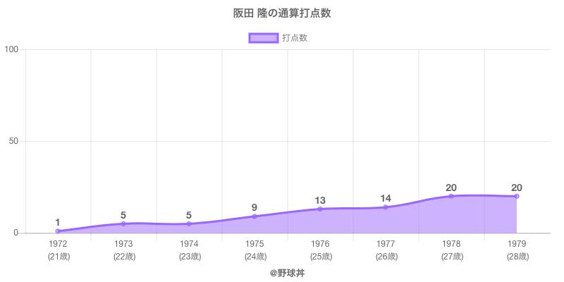 #阪田 隆の通算打点数