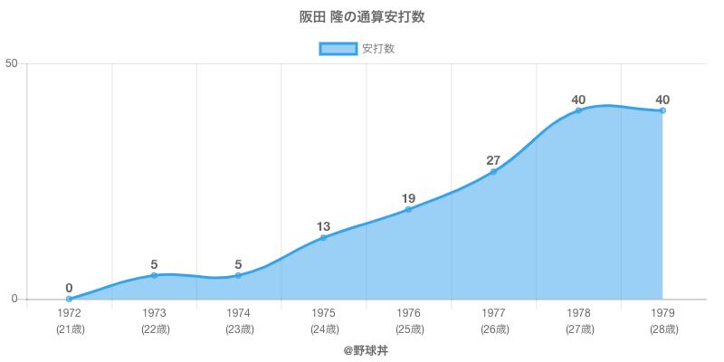 #阪田 隆の通算安打数