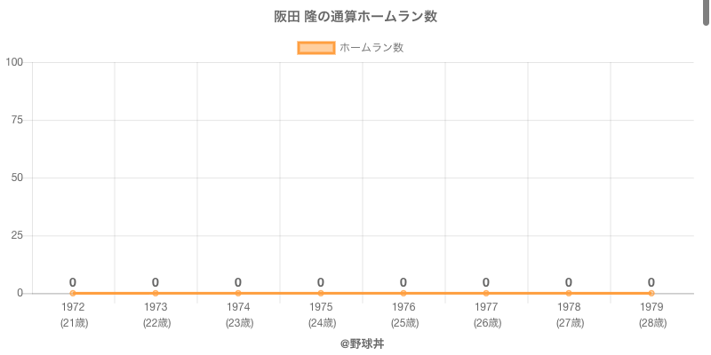 #阪田 隆の通算ホームラン数