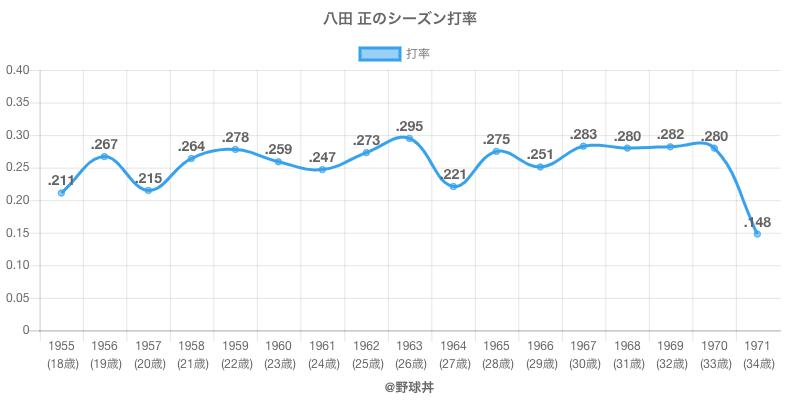 八田 正のシーズン打率