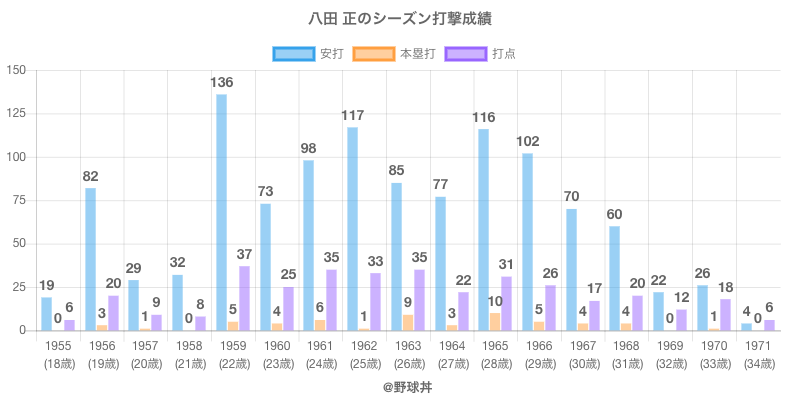 #八田 正のシーズン打撃成績
