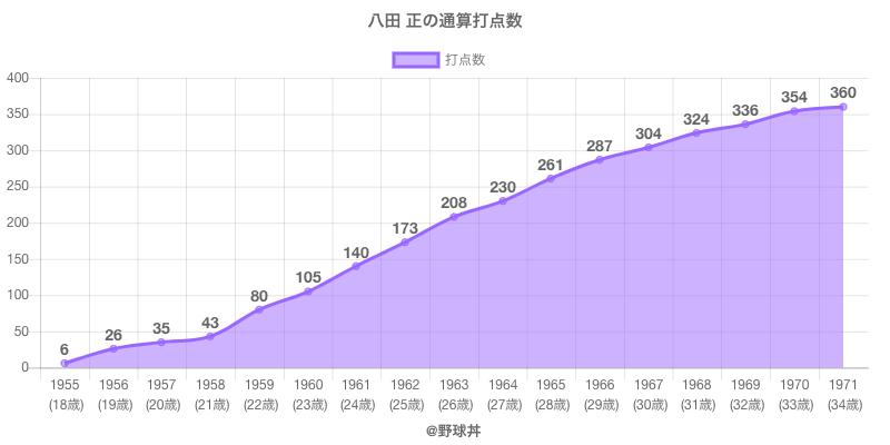 #八田 正の通算打点数
