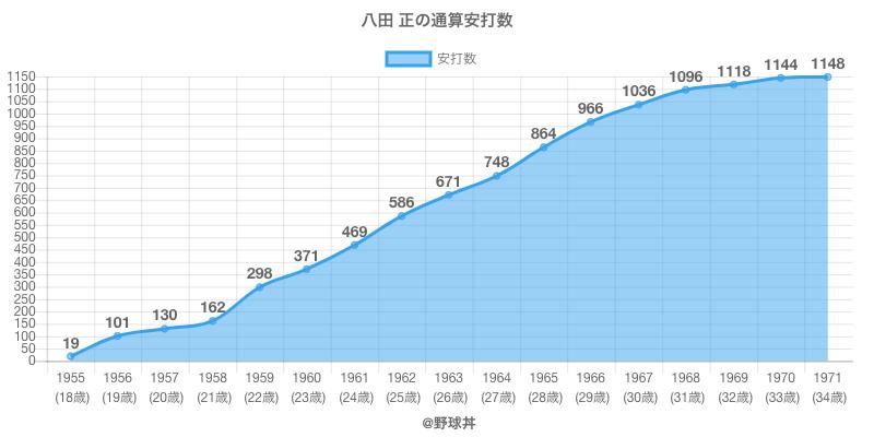 #八田 正の通算安打数