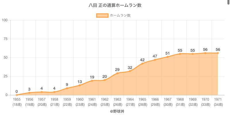 #八田 正の通算ホームラン数
