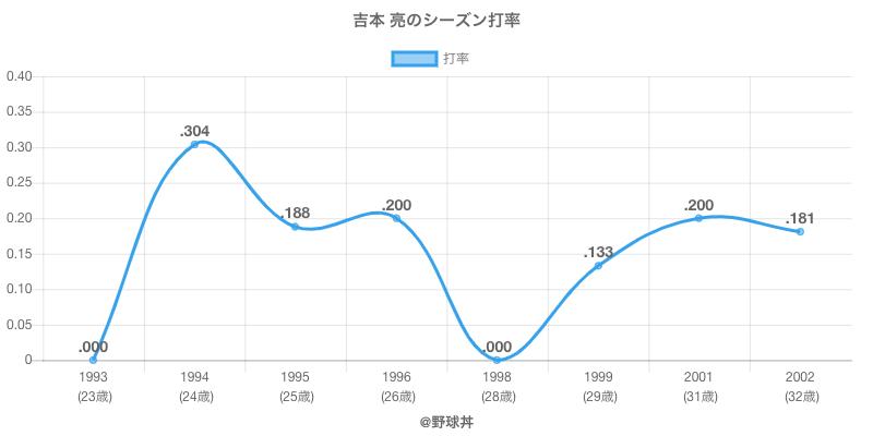 吉本 亮のシーズン打率