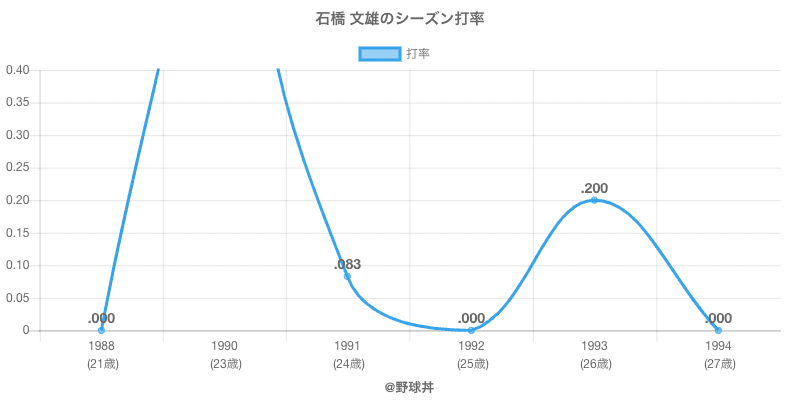 石橋 文雄のシーズン打率