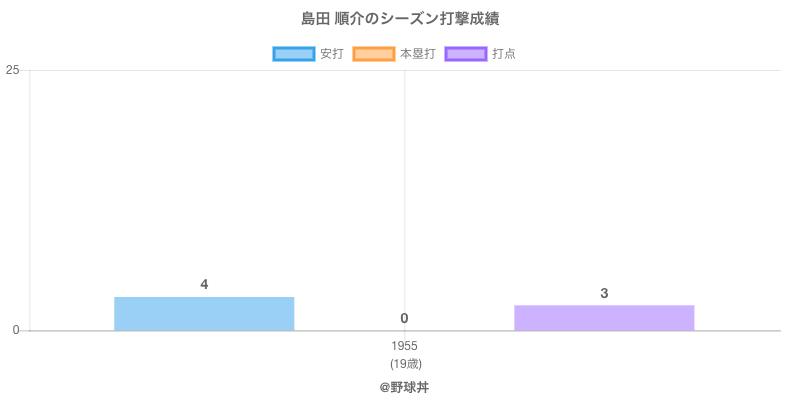 #島田 順介のシーズン打撃成績