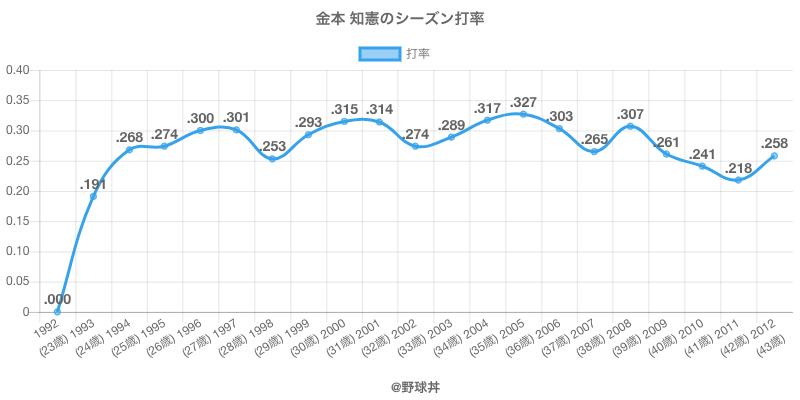 金本 知憲のシーズン打率