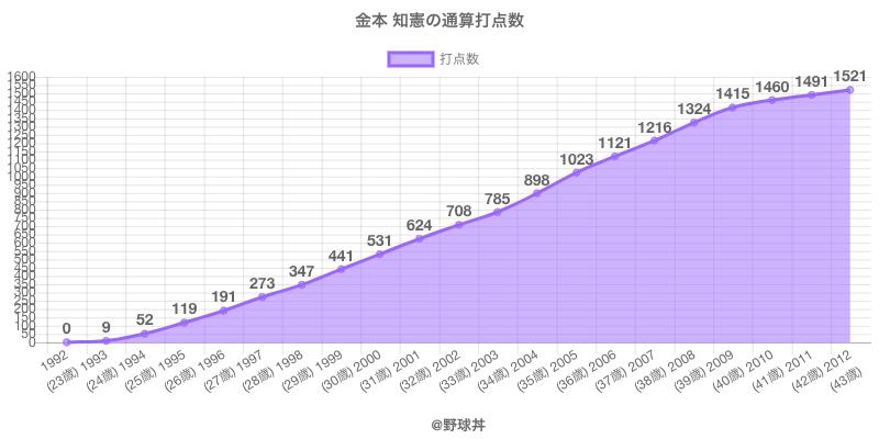 #金本 知憲の通算打点数