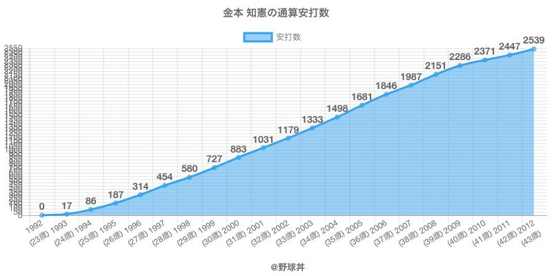 #金本 知憲の通算安打数