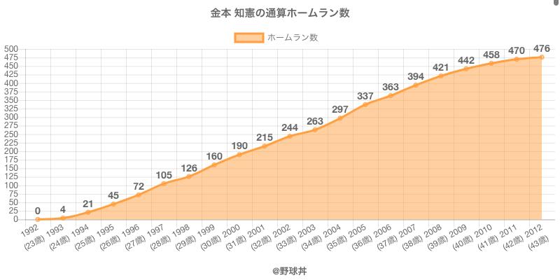 #金本 知憲の通算ホームラン数