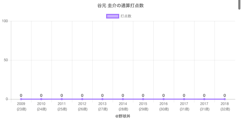 #谷元 圭介の通算打点数