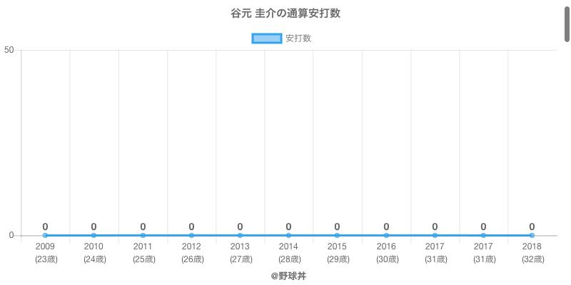 #谷元 圭介の通算安打数