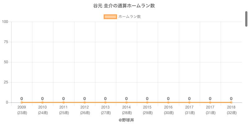 #谷元 圭介の通算ホームラン数