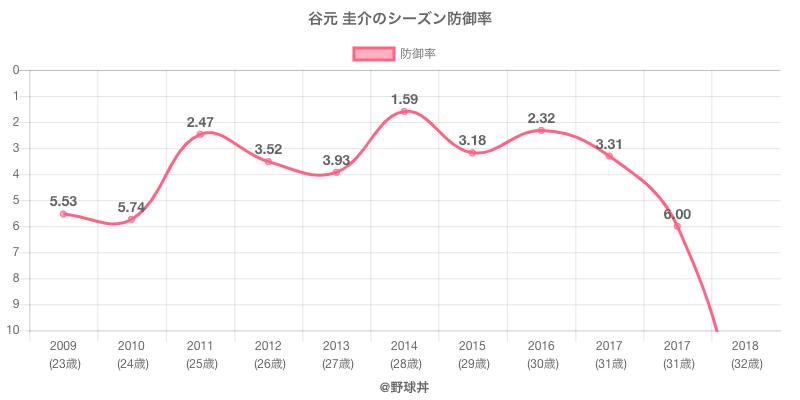 谷元 圭介のシーズン防御率