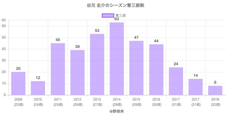 #谷元 圭介のシーズン奪三振数