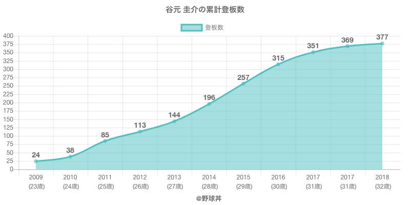 #谷元 圭介の累計登板数