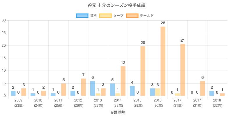 #谷元 圭介のシーズン投手成績