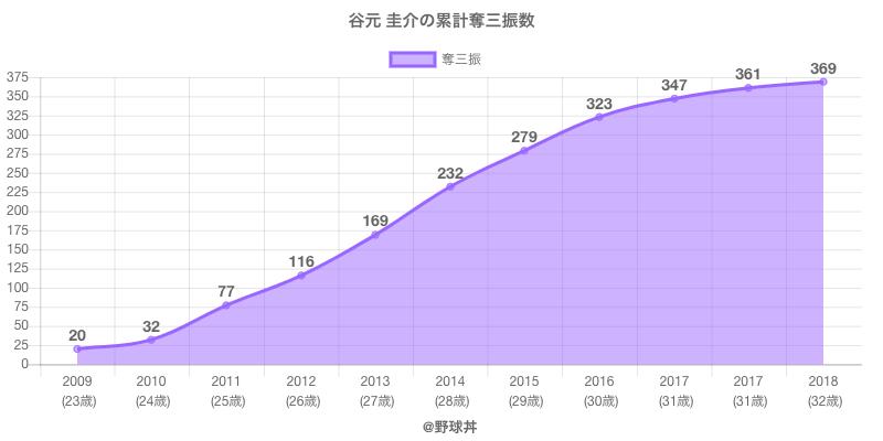 #谷元 圭介の累計奪三振数