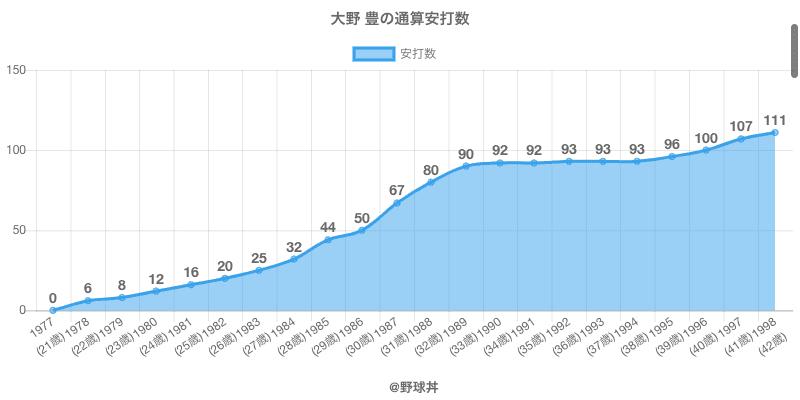 #大野 豊の通算安打数