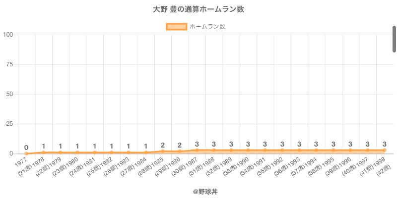 #大野 豊の通算ホームラン数