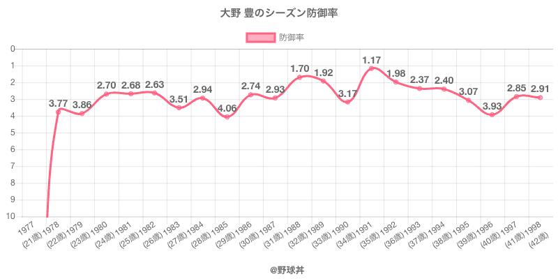 大野 豊のシーズン防御率