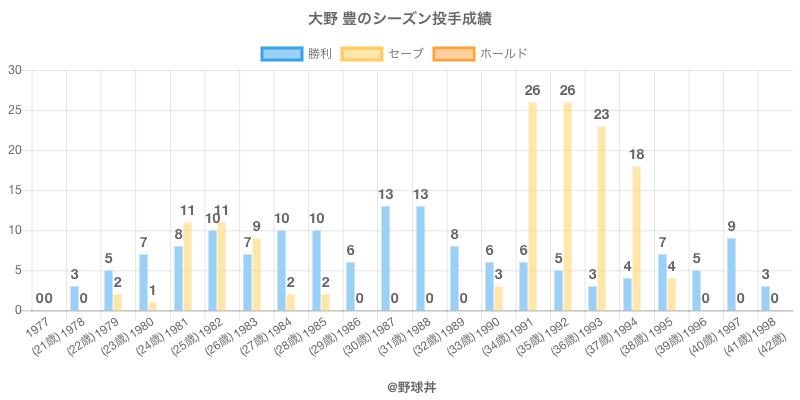 #大野 豊のシーズン投手成績