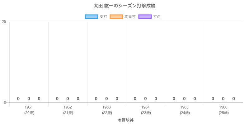 #太田 紘一のシーズン打撃成績