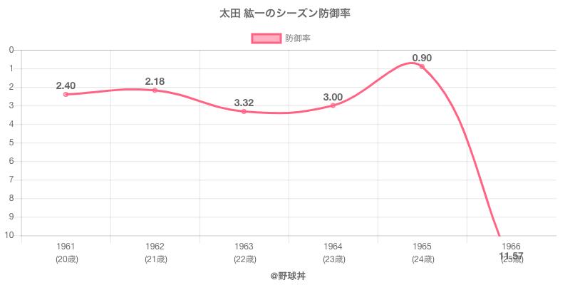 太田 紘一のシーズン防御率