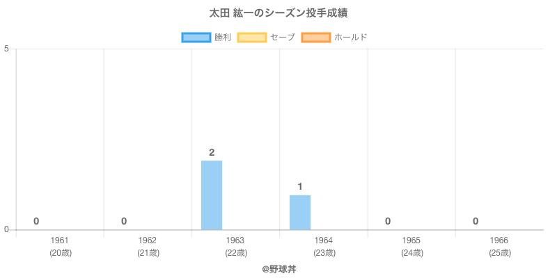 #太田 紘一のシーズン投手成績