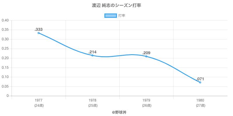 渡辺 純志のシーズン打率