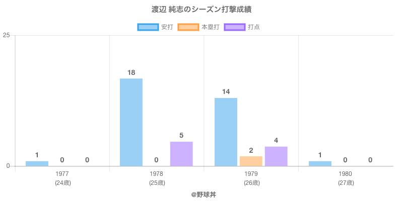 #渡辺 純志のシーズン打撃成績