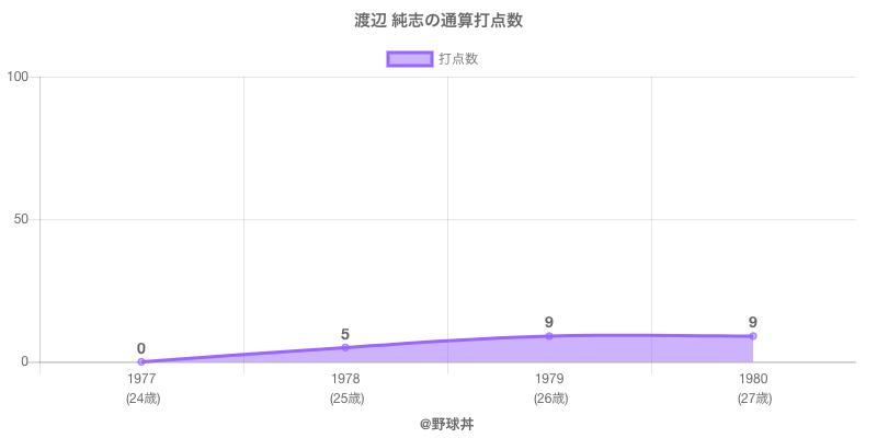 #渡辺 純志の通算打点数