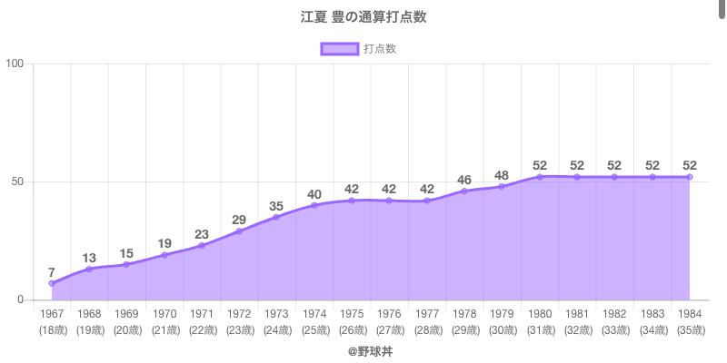 #江夏 豊の通算打点数