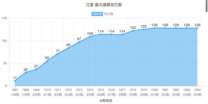 #江夏 豊の通算安打数
