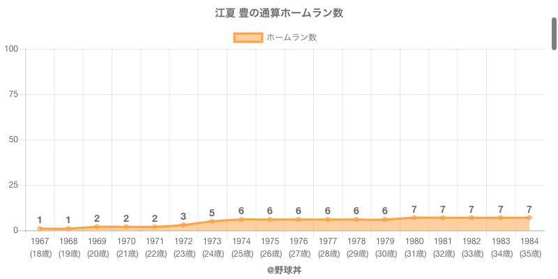 #江夏 豊の通算ホームラン数