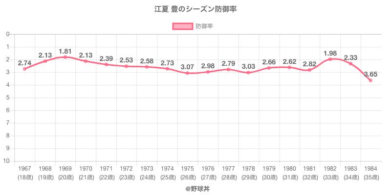 江夏 豊のシーズン防御率