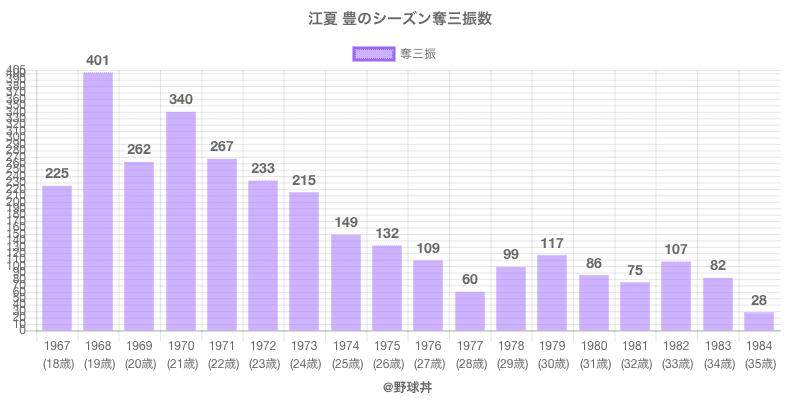 #江夏 豊のシーズン奪三振数