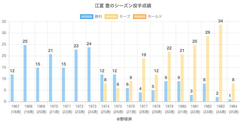 #江夏 豊のシーズン投手成績