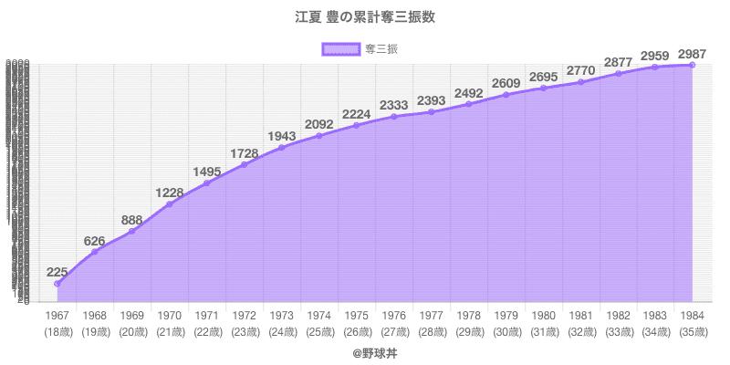 #江夏 豊の累計奪三振数