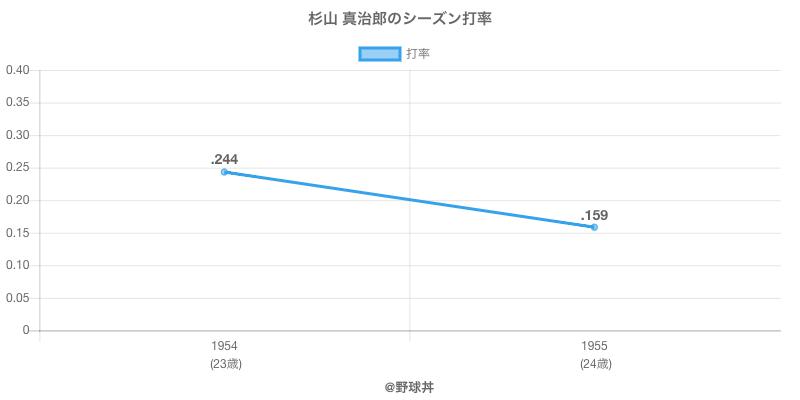 杉山 真治郎のシーズン打率